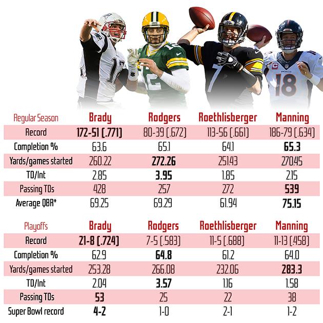 Nfl quarterbacks compare and contrast